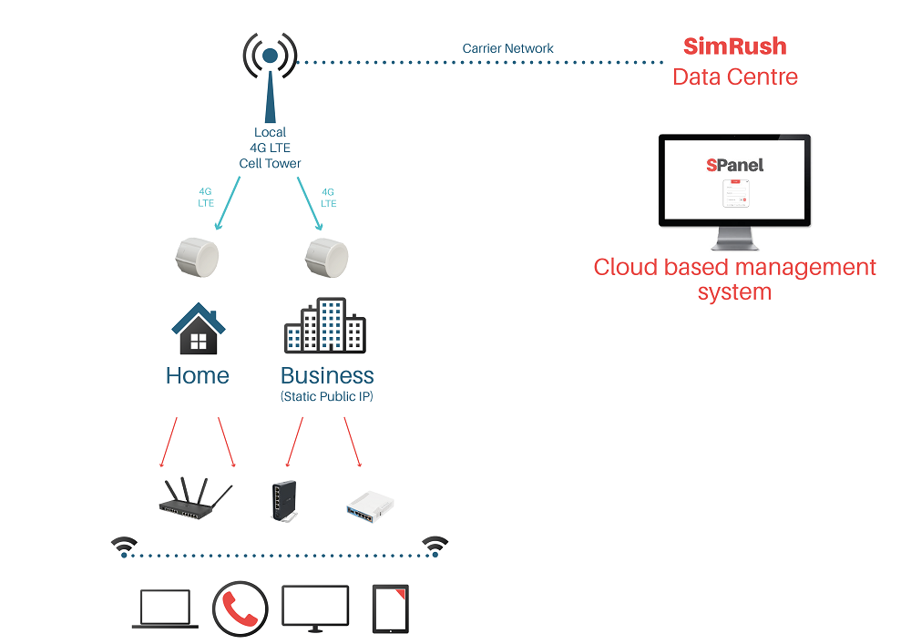 How SimRush Superfast 4G Broadband Works